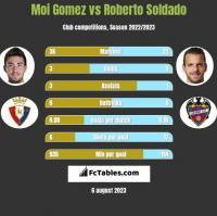Moi Gomez vs Roberto Soldado h2h player stats