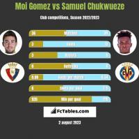 Moi Gomez vs Samuel Chukwueze h2h player stats