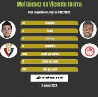 Moi Gomez vs Vicente Iborra h2h player stats