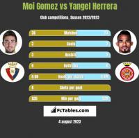 Moi Gomez vs Yangel Herrera h2h player stats