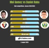 Moi Gomez vs Daniel Raba h2h player stats