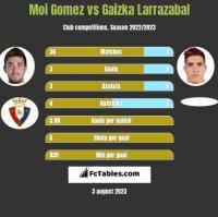 Moi Gomez vs Gaizka Larrazabal h2h player stats