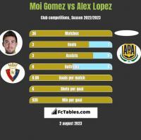 Moi Gomez vs Alex Lopez h2h player stats