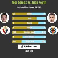 Moi Gomez vs Juan Foyth h2h player stats