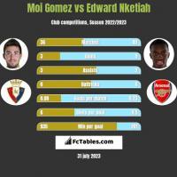 Moi Gomez vs Edward Nketiah h2h player stats