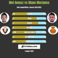 Moi Gomez vs Manu Morlanes h2h player stats