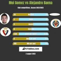 Moi Gomez vs Alejandro Baena h2h player stats