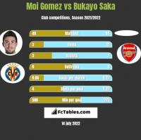 Moi Gomez vs Bukayo Saka h2h player stats