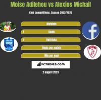 Moise Adilehou vs Alexios Michail h2h player stats
