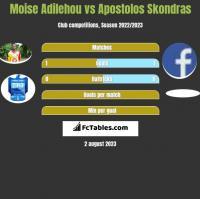 Moise Adilehou vs Apostolos Skondras h2h player stats