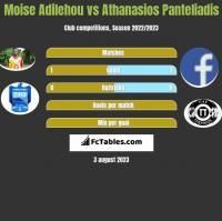 Moise Adilehou vs Athanasios Panteliadis h2h player stats