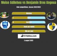 Moise Adilehou vs Benjamin Brou Angoua h2h player stats
