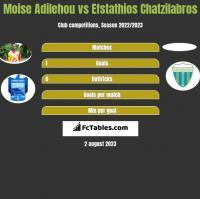 Moise Adilehou vs Efstathios Chatzilabros h2h player stats
