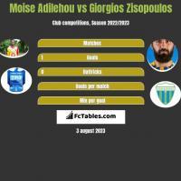Moise Adilehou vs Giorgios Zisopoulos h2h player stats