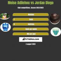 Moise Adilehou vs Jordao Diogo h2h player stats
