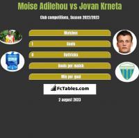 Moise Adilehou vs Jovan Krneta h2h player stats