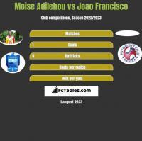 Moise Adilehou vs Joao Francisco h2h player stats
