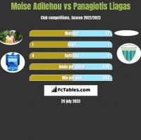 Moise Adilehou vs Panagiotis Liagas h2h player stats