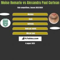 Moise Romario vs Alexandru Paul Curtean h2h player stats