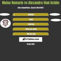 Moise Romario vs Alexandru Vlad Achim h2h player stats