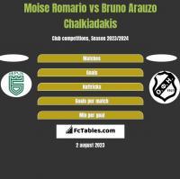 Moise Romario vs Bruno Arauzo Chalkiadakis h2h player stats