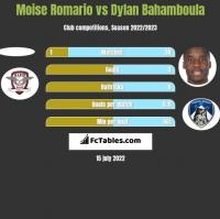 Moise Romario vs Dylan Bahamboula h2h player stats