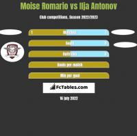 Moise Romario vs Ilja Antonov h2h player stats