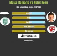Moise Romario vs Nelut Rosu h2h player stats
