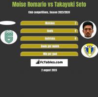 Moise Romario vs Takayuki Seto h2h player stats