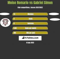 Moise Romario vs Gabriel Simon h2h player stats