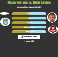 Moise Romario vs Silviu Balaure h2h player stats