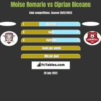 Moise Romario vs Ciprian Biceanu h2h player stats