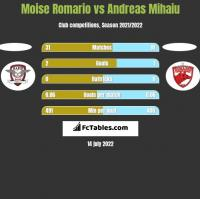 Moise Romario vs Andreas Mihaiu h2h player stats