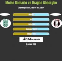 Moise Romario vs Dragos Gheorghe h2h player stats