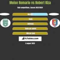 Moise Romario vs Robert Riza h2h player stats