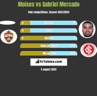 Moises vs Gabriel Mercado h2h player stats