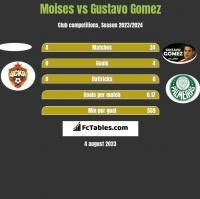 Moises vs Gustavo Gomez h2h player stats