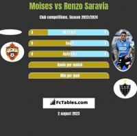 Moises vs Renzo Saravia h2h player stats
