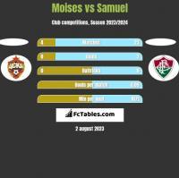 Moises vs Samuel h2h player stats
