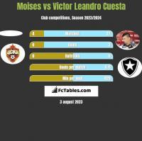 Moises vs Victor Leandro Cuesta h2h player stats