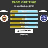 Moises vs Luiz Otavio h2h player stats