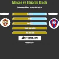 Moises vs Eduardo Brock h2h player stats