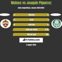 Moises vs Joaquin Piquerez h2h player stats