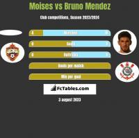Moises vs Bruno Mendez h2h player stats