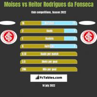Moises vs Heitor Rodrigues da Fonseca h2h player stats