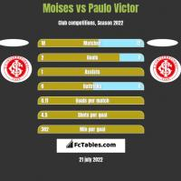 Moises vs Paulo Victor h2h player stats