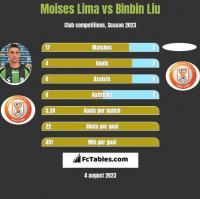 Moises Lima vs Binbin Liu h2h player stats