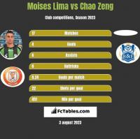 Moises Lima vs Chao Zeng h2h player stats