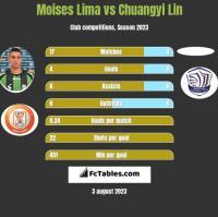 Moises Lima vs Chuangyi Lin h2h player stats