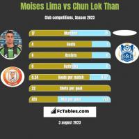 Moises Lima vs Chun Lok Than h2h player stats
